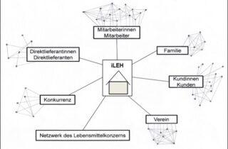 Netzwerkkontakte eines Handelsunternehmens